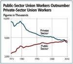 Government Unions Made Easy: What You Aren't Being Told